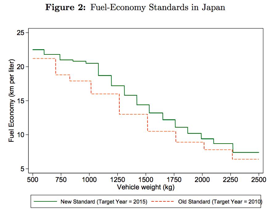 日本の自動車燃費規制
