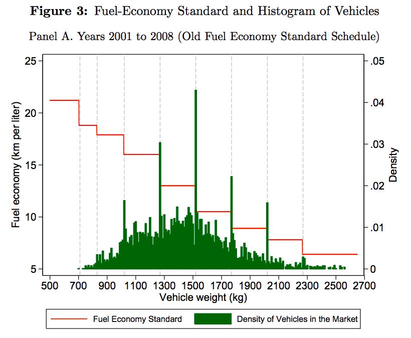 燃費規制値と自動車の分布1