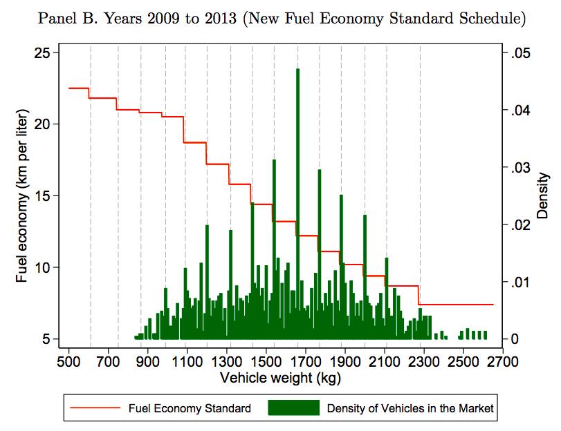燃費規制値と自動車の分布2