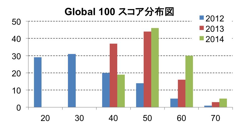 globa-100-2014-histgram
