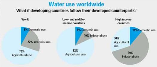 世界の水利用用途