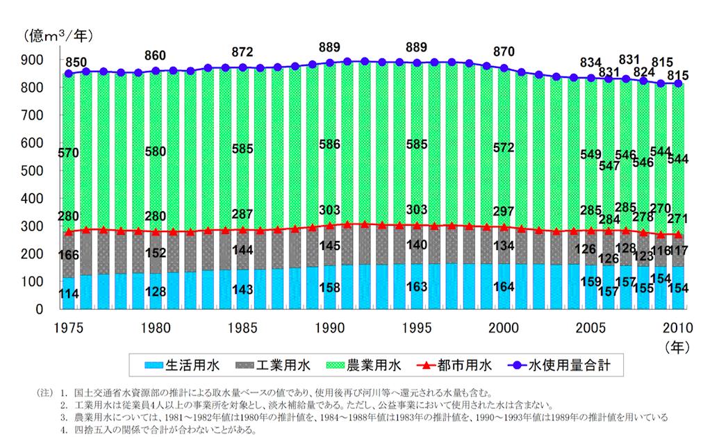 日本の水利用量