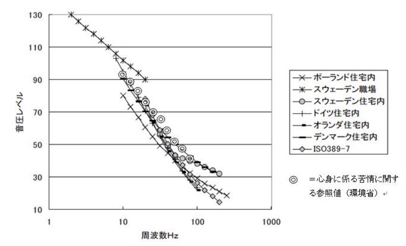 低周波音に対する各国の規制基準
