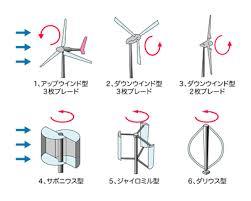 小型風力発電