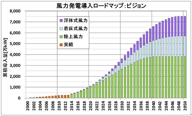 日本の風力発電導入ロードマップ