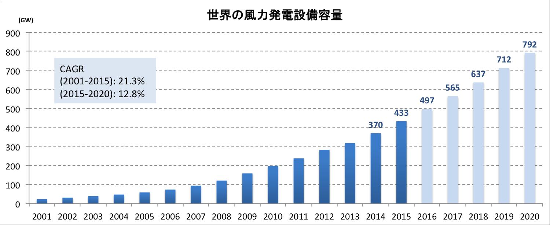 世界の風力発電設置容量の推移