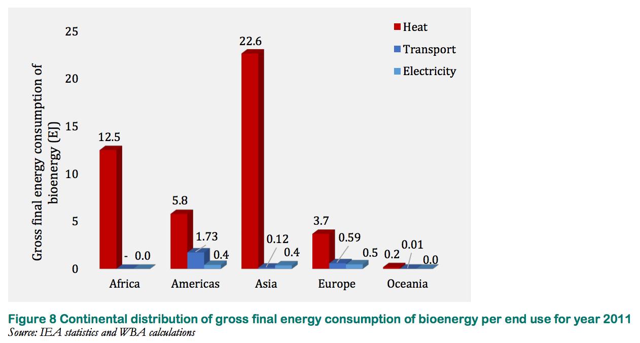 地域ごとのバイオエネルギー