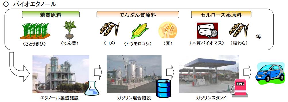 バイオエタノールの原料