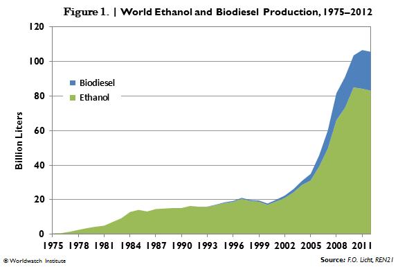 バイオ燃料の生産量推移