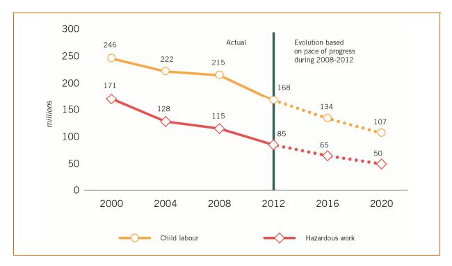 児童労働数の推移