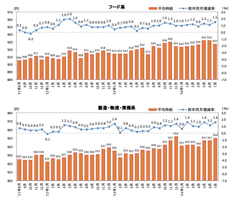 日本のアルバイト・パートの賃金上昇