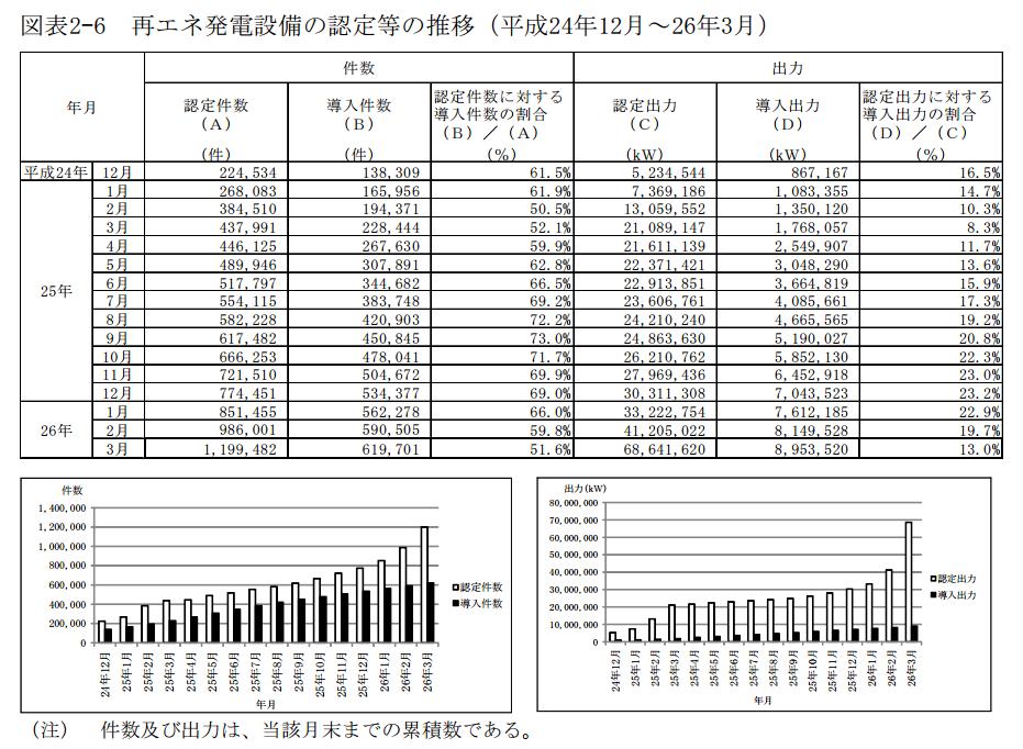 再エネ発電設備の認定・導入件数の推移