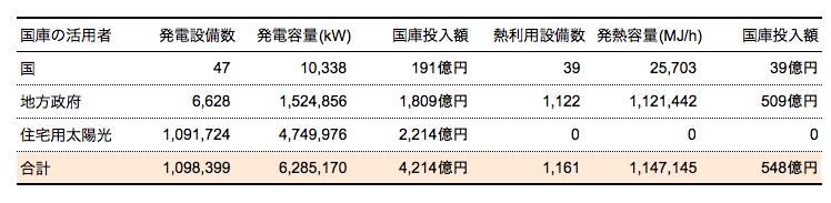 再生可能エネルギー設備の容量