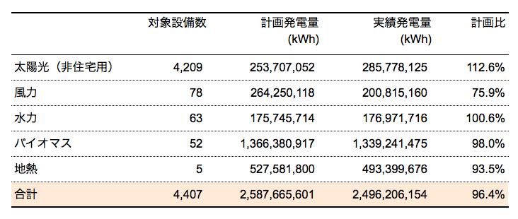再生可能エネルギー発電量