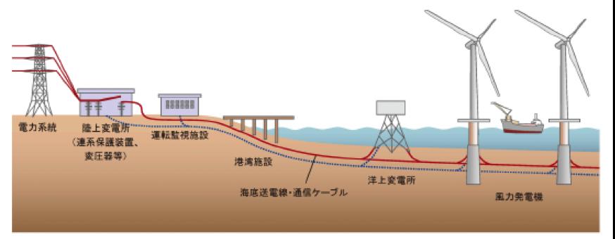 洋上風力発電機と周辺設備の接続図