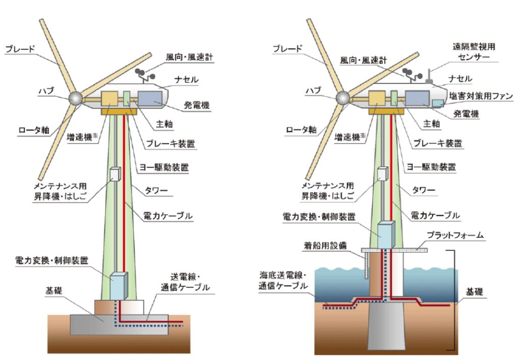 典型的な地上、洋上風力発電機