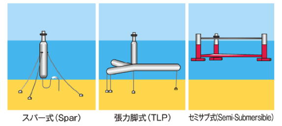 浮遊式洋上風力基礎の主な形状