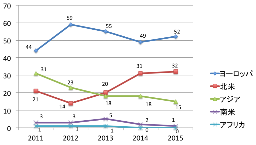 Global 100 地域別社数ランキングの遷移 グラフ