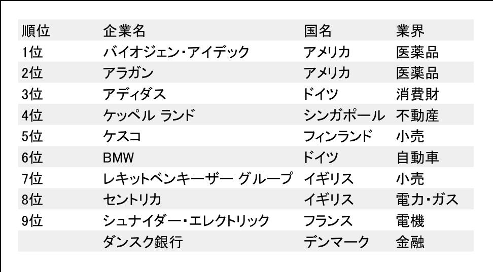 Global 100 トップ10