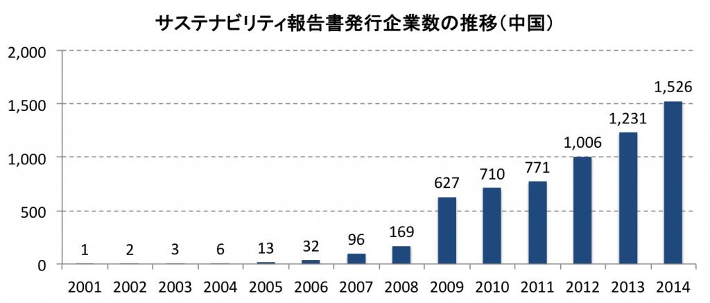 サステナビリティ報告書発行企業数(中国)の推移