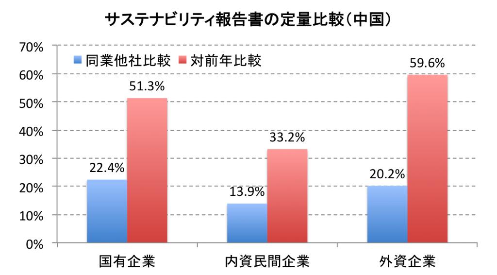 サステナビリティ報告書の定量比較(中国)