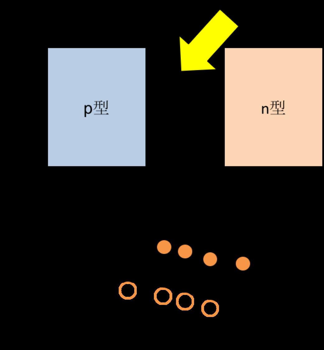 太陽光発電の基本原理
