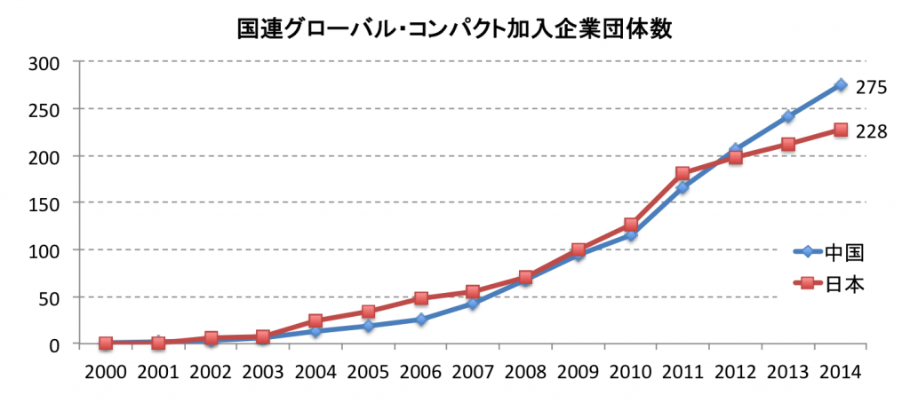 国連グローバルコンパクト加入数(日本・中国)
