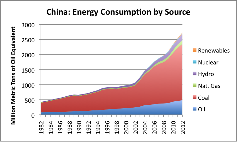 china-energy-consumption-by-source