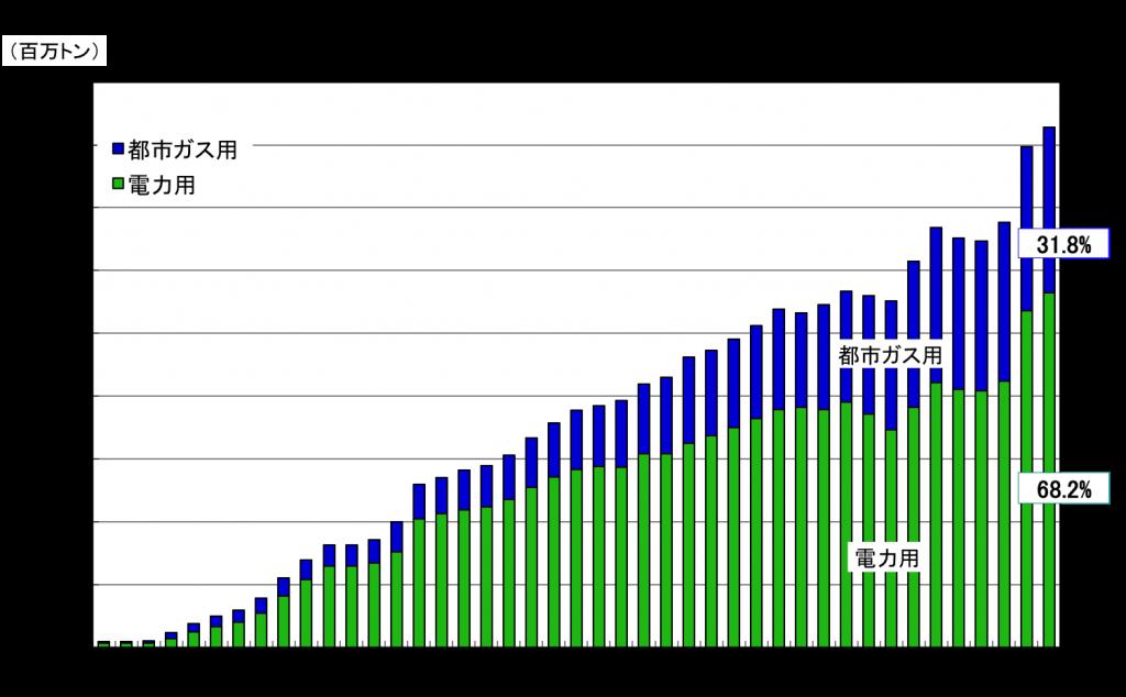 日本のガス消費用途