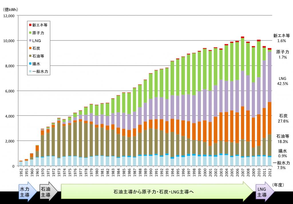 日本の発電電力量割合の推移