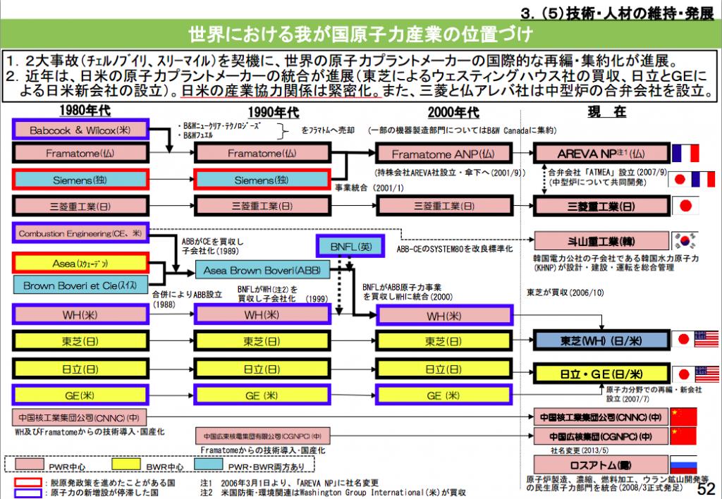 世界の主要原子力プラントメーカーの変遷