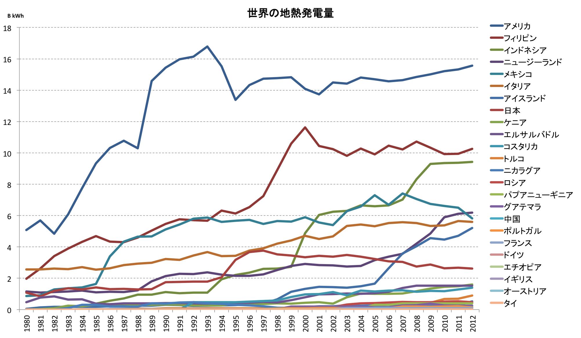 世界の地熱発電量ランキング