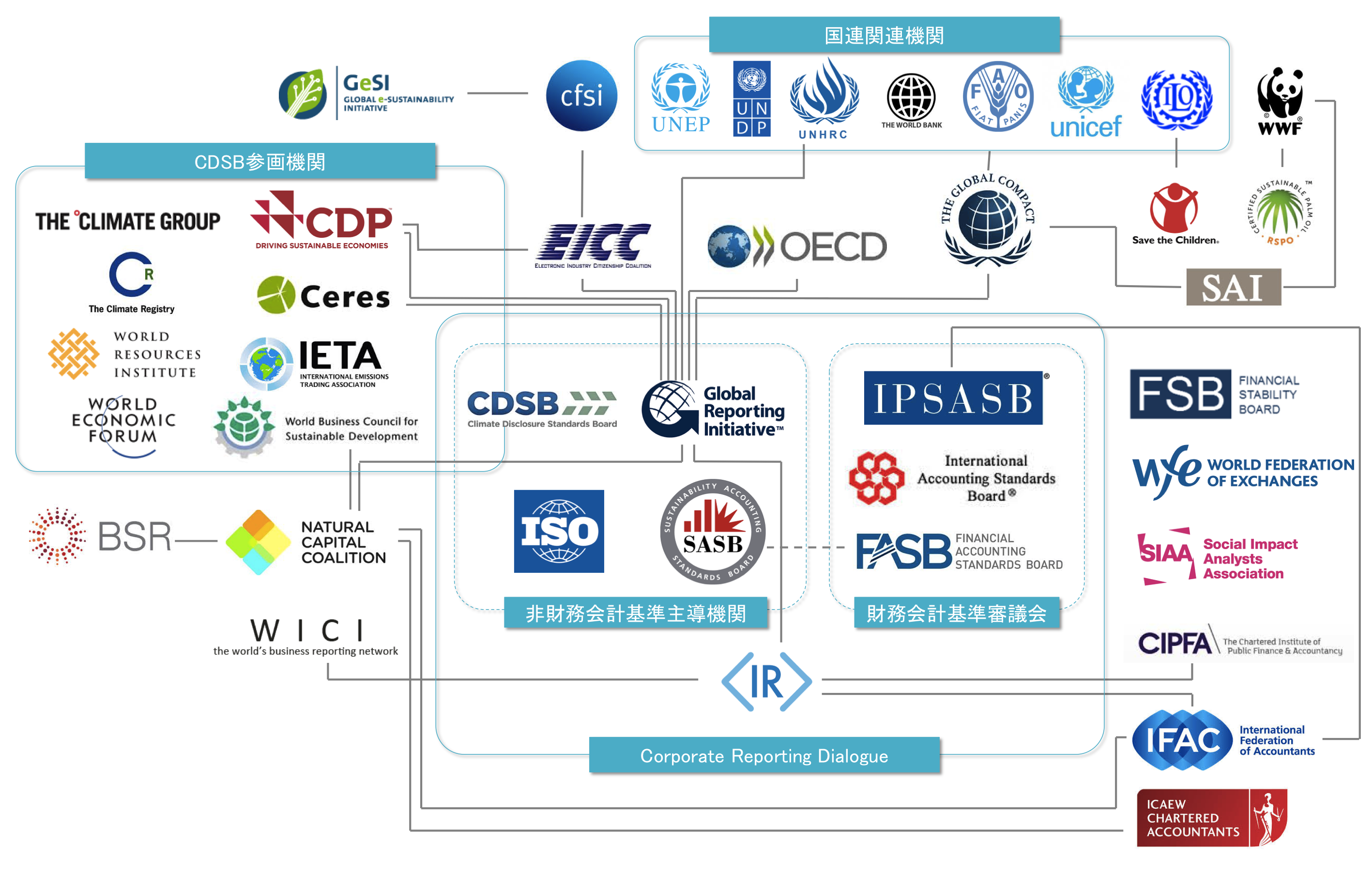 サステナビリティ・CSR報告ガイドラインのカオスマップ - Sustainability-related guidelines chaos map