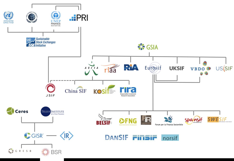 esg投資やsriのchaos map カオスマップ