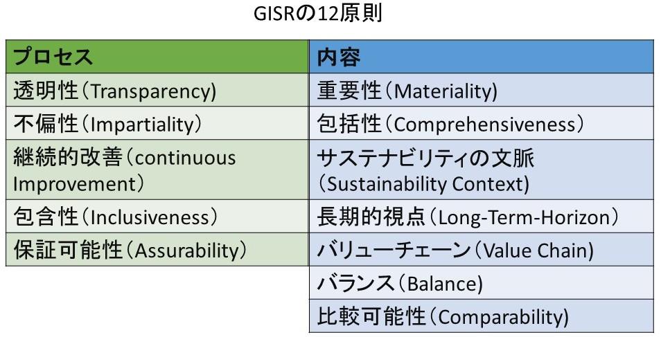 GISR 12principle