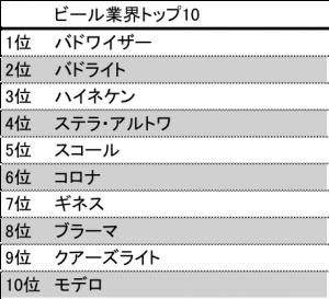 beer top10