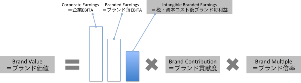 brandz-methodology