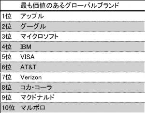 brandz top10