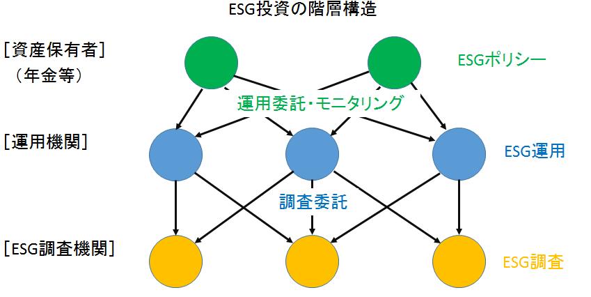 esg structure