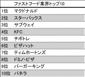 fastfood top10