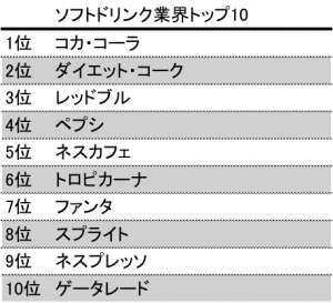 softdrink top10