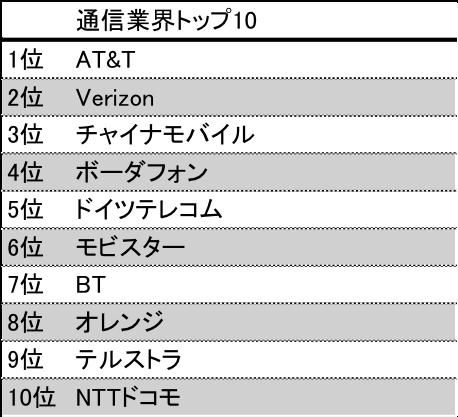 telecom top10