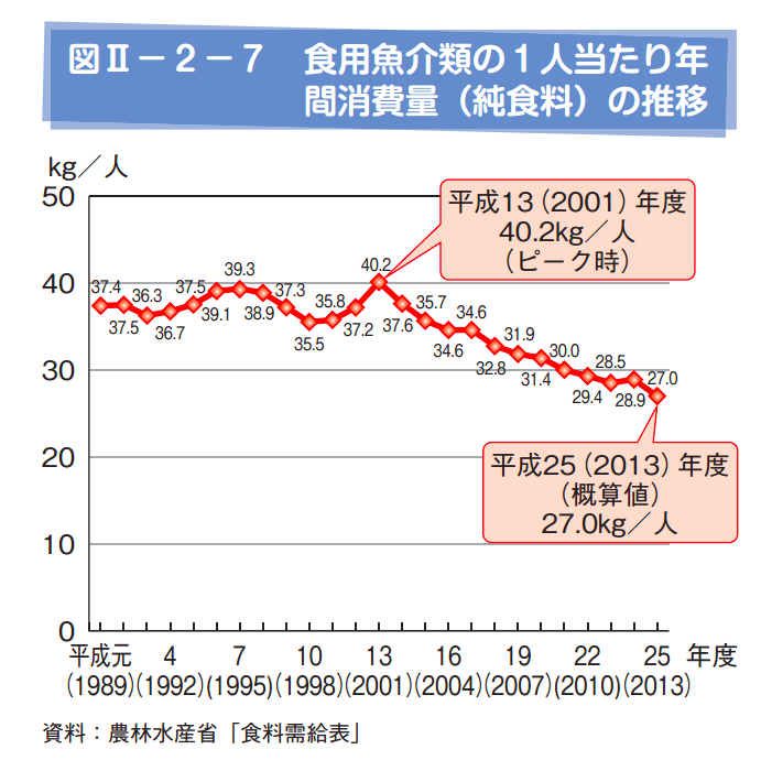 fish-consumption-in-japan
