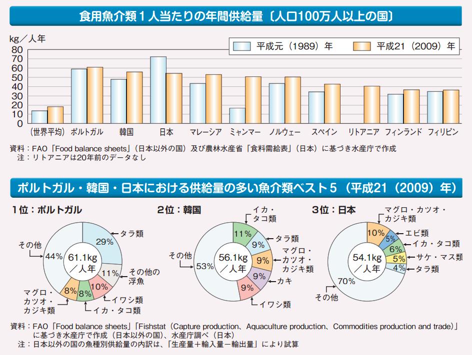 fish-consumption-per-capita
