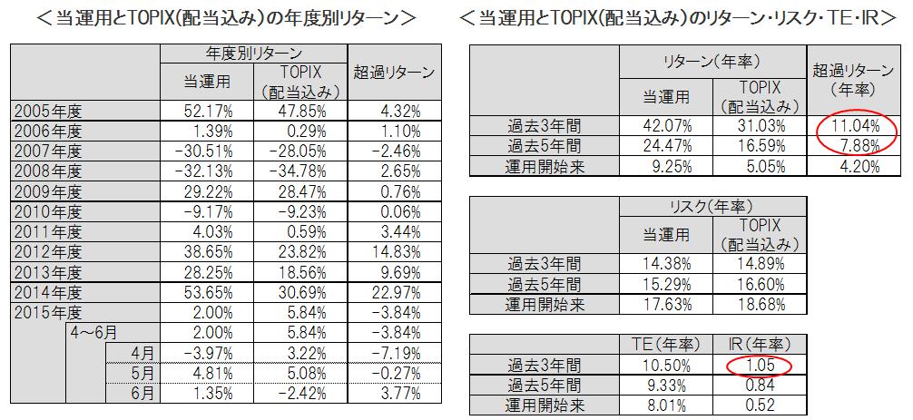 TOPIX return