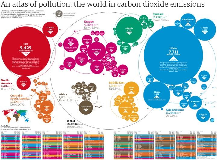 world emissions