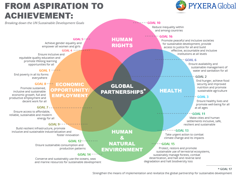 SDGs-VENN-DIAGRAM
