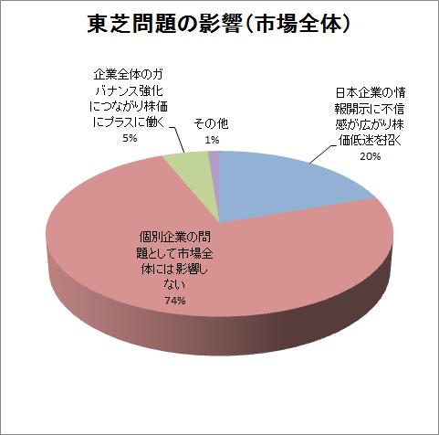 toshiba accounting scandal effect