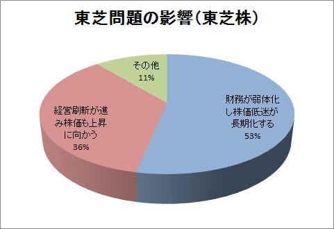 toshiba accounting scandal market effect