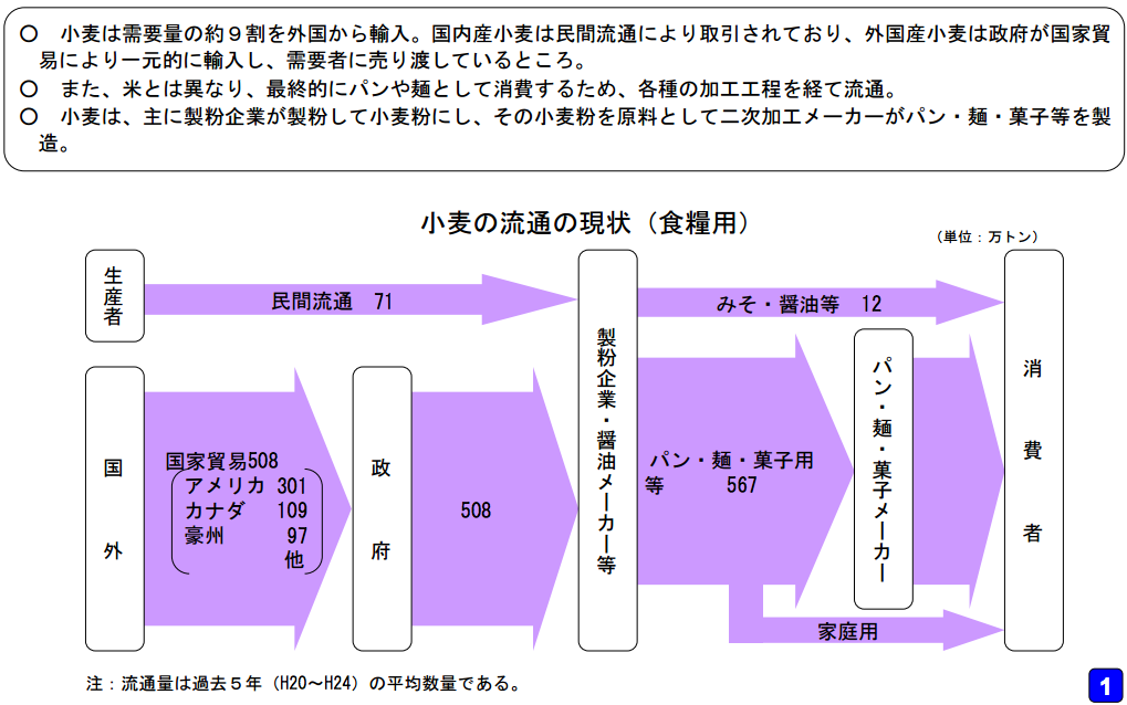 wheat-supply-chain-in-japan
